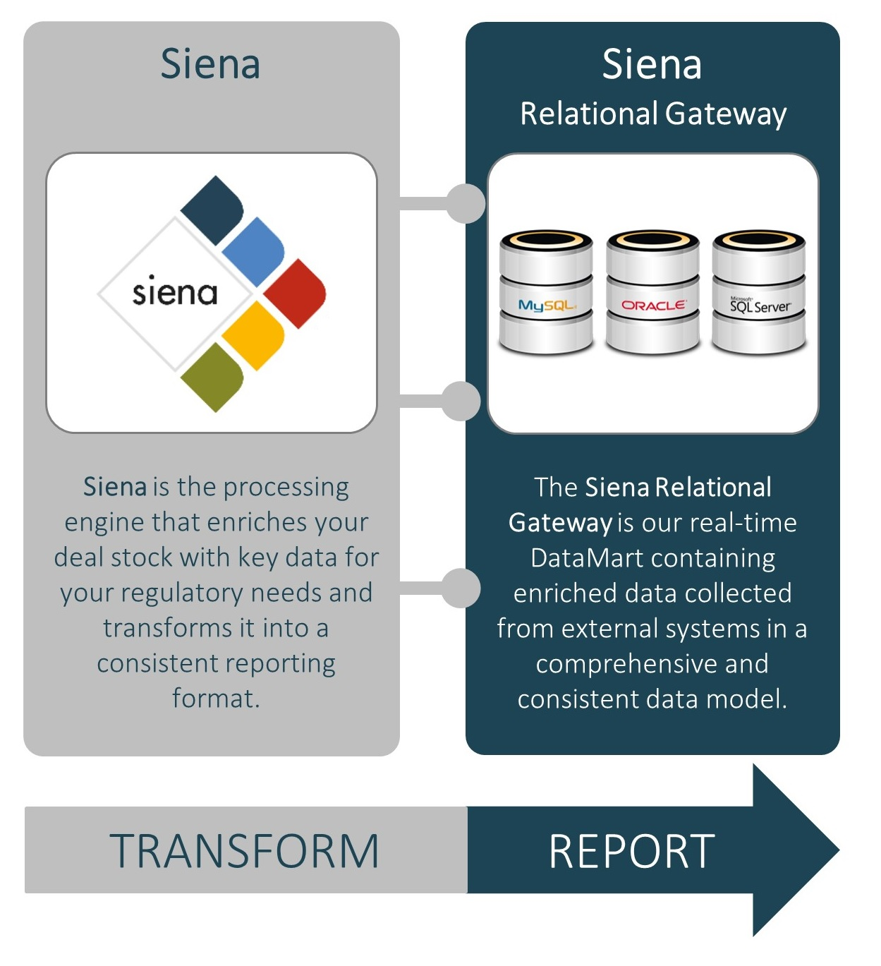 siena regulatory reporting software solution for MiFID II compliance