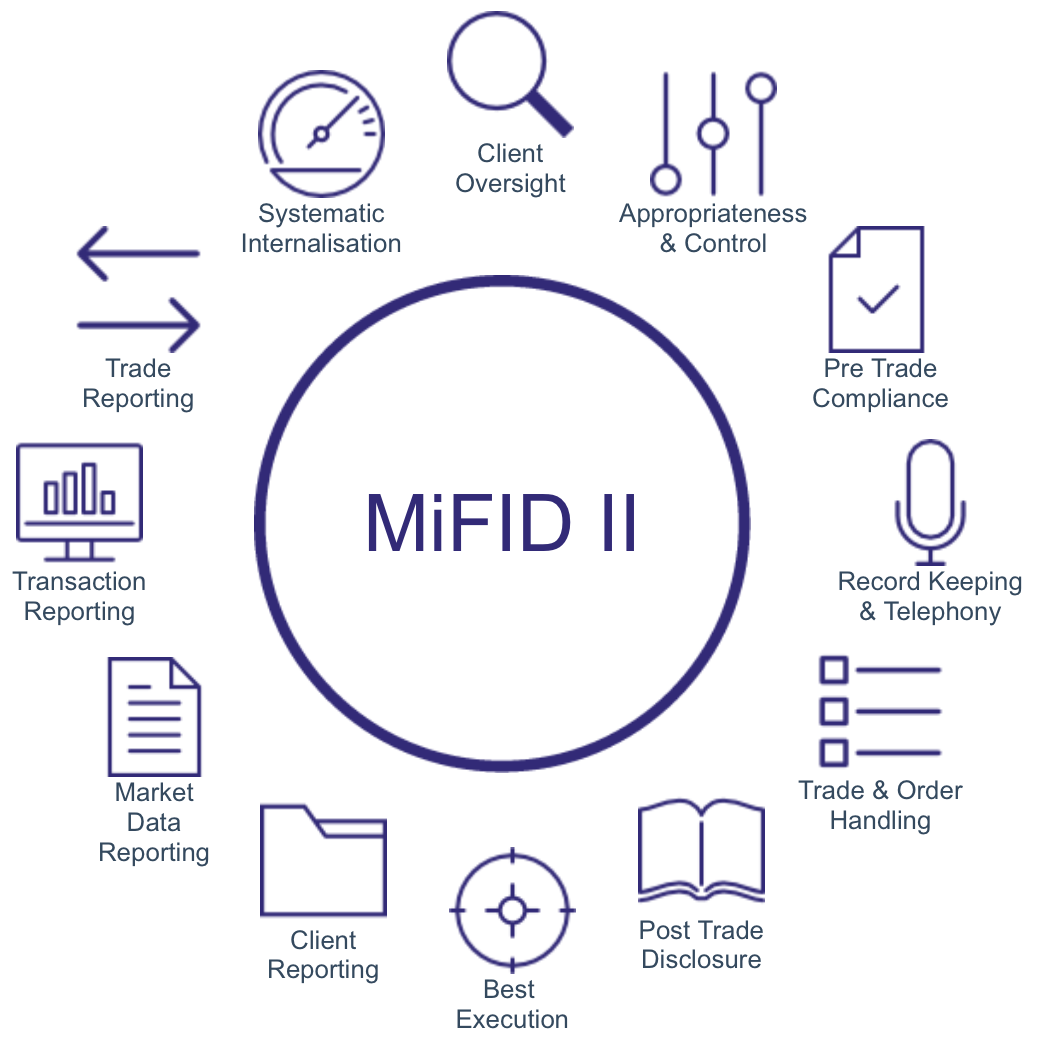 MiFID II solution for banking compliance